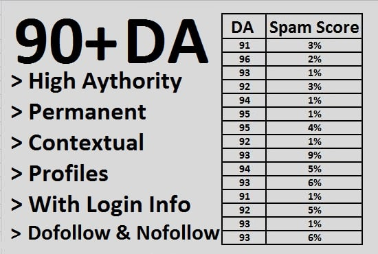 Get 20+ Dofollow Contextual high Authority Backlinks on 90+ DA sites Off Page White Hat SEO Manual