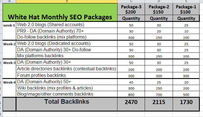 Monthly SEO Service Off page For Google 1st Page Ranking using white hat seo