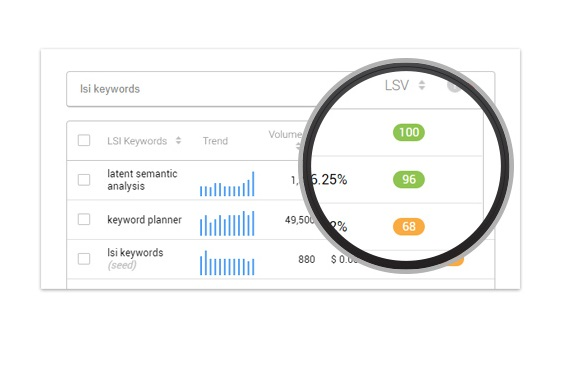 LSI Keyword Research To Help You Rank Higher In Search Engine