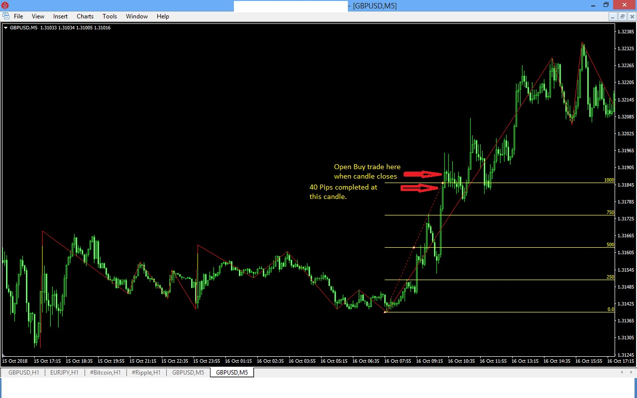 5 minute Profitable Forex Trading System