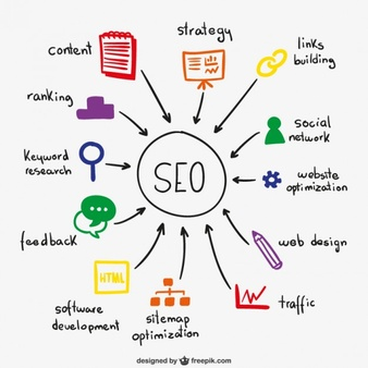 Professional ON PAGE SEO for your Website | We are not doing any OVERNIGHT MAGIC