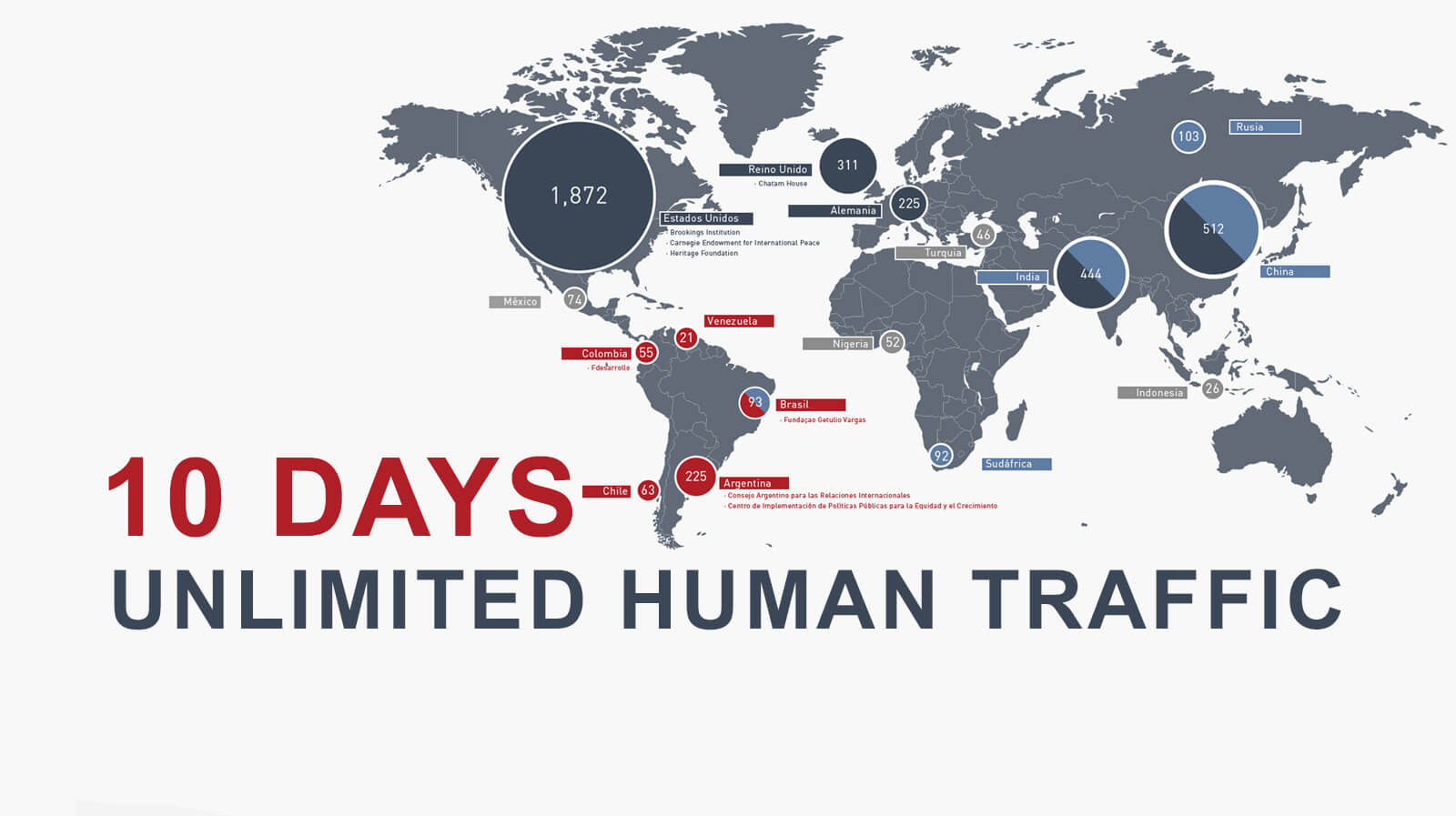 UNLIMITED HUMAN TRAFFIC FOR 10 DAYS