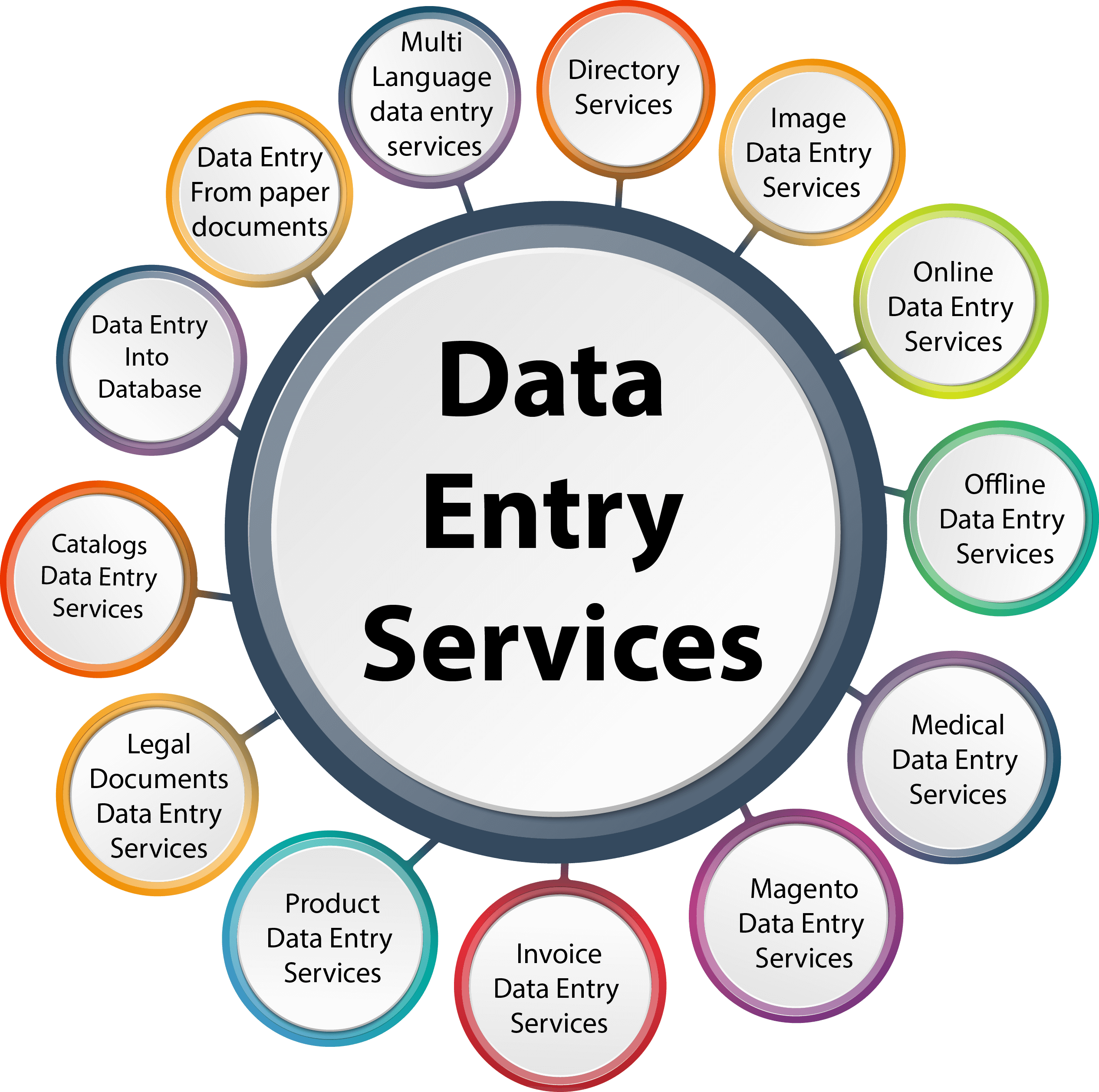 Do the content feeding or data entry