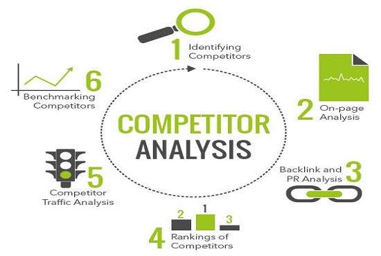 I will provide you Ahref and semrush Reports of 5 websites for competition analysis