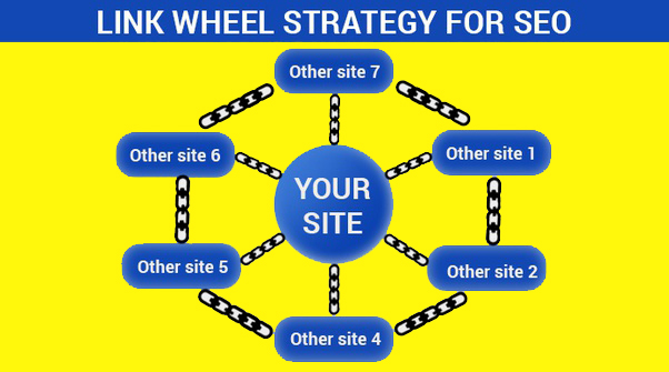 Get 300 Massive Manual LinkWheel SEO Backlinks for Google First Page Ranking