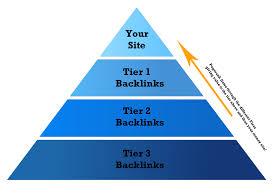 Link Pyramids 3,  Tiers of backlinks