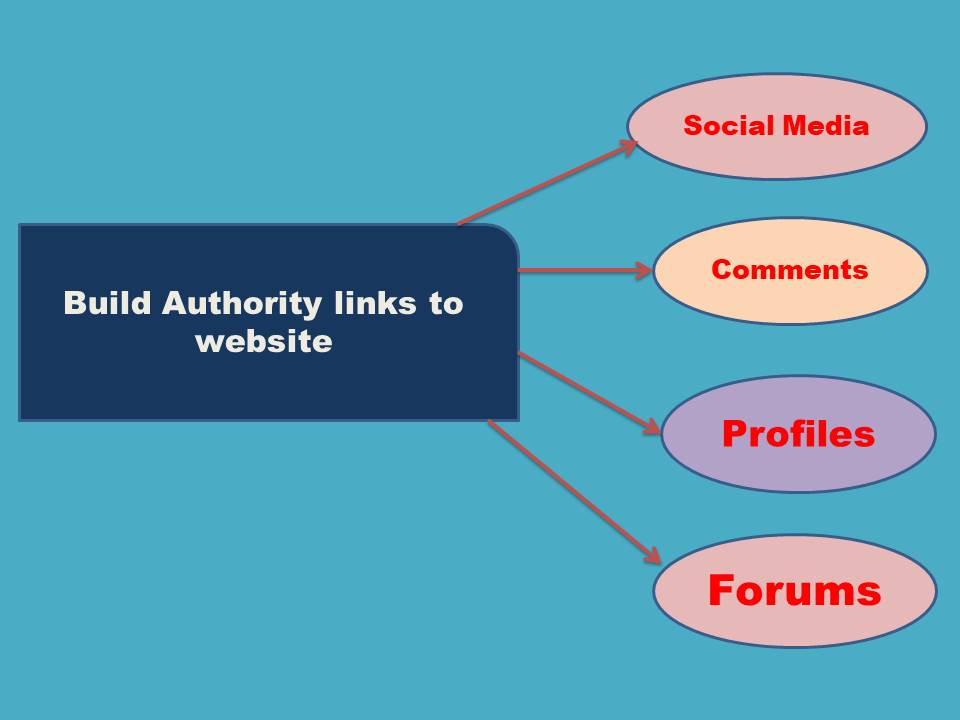 create high authority backlinks for your website