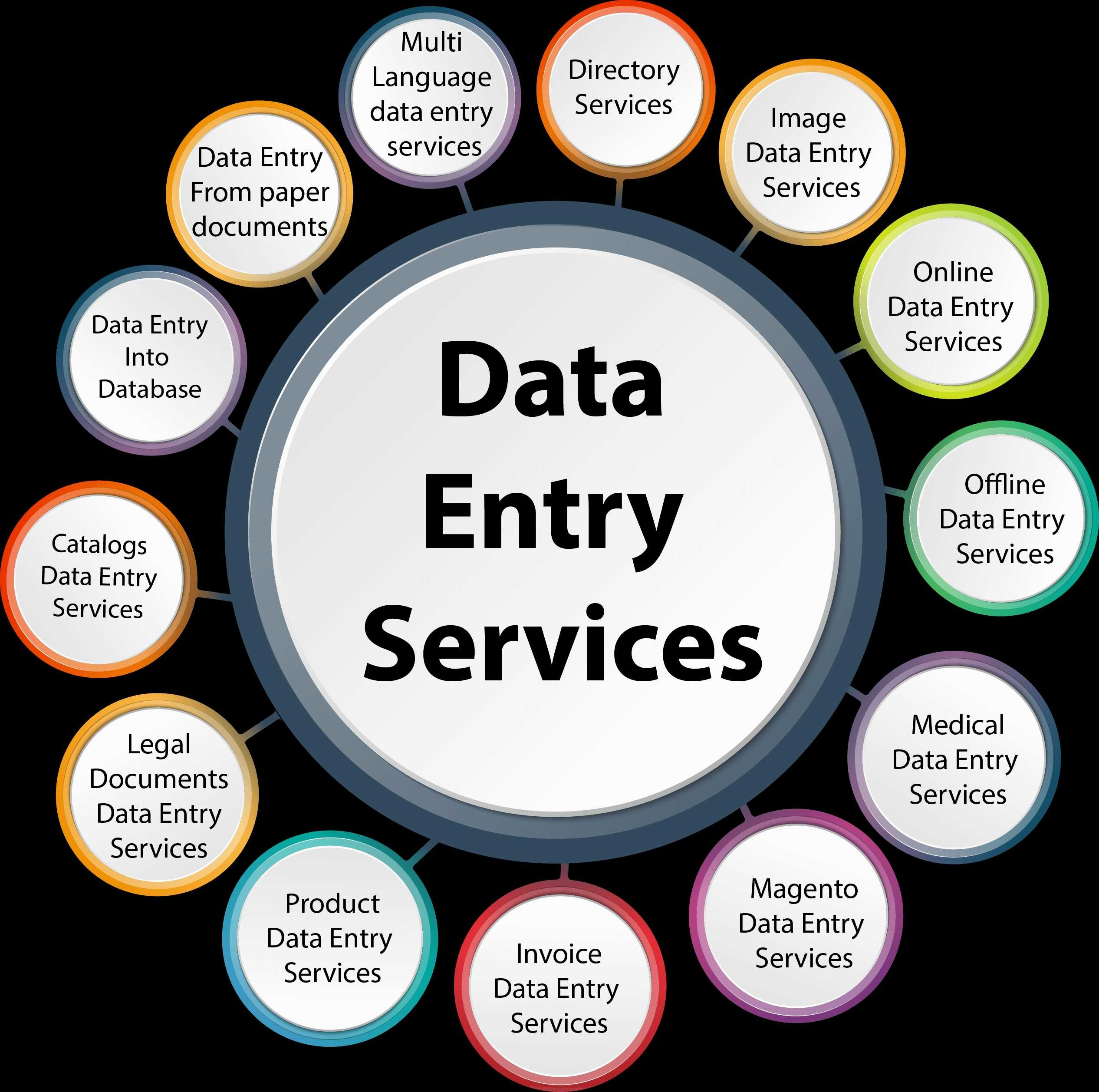 I will make any type of data entry work with short time