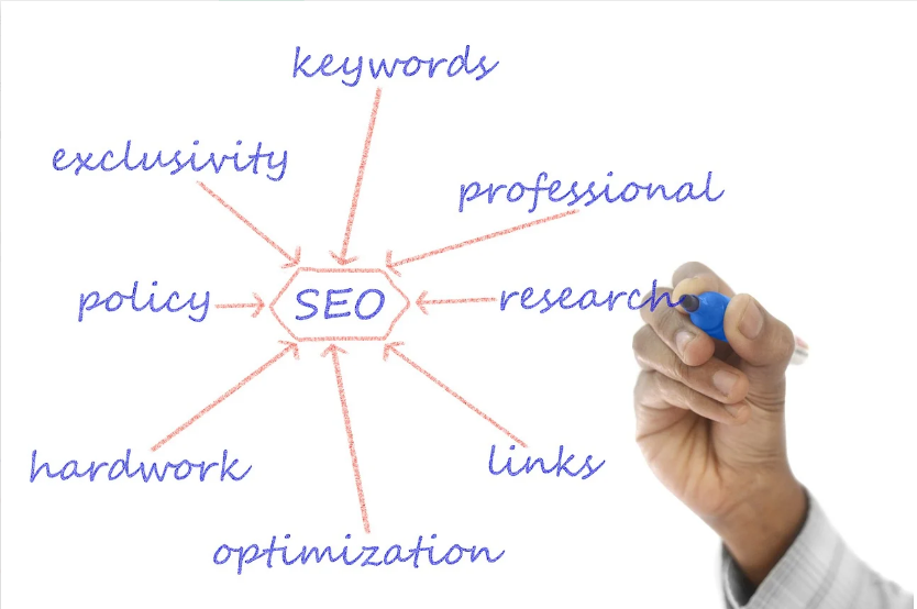 do seo of you WordPress website