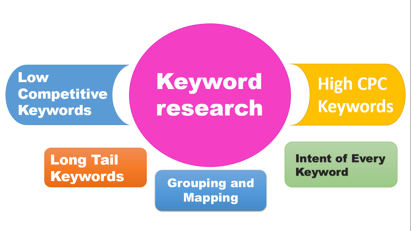 I Will research Long Tail Keywords for your Niche