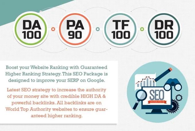 I will manually do 80 unique pr10 SEO backlinks on da100 sites plus edu links