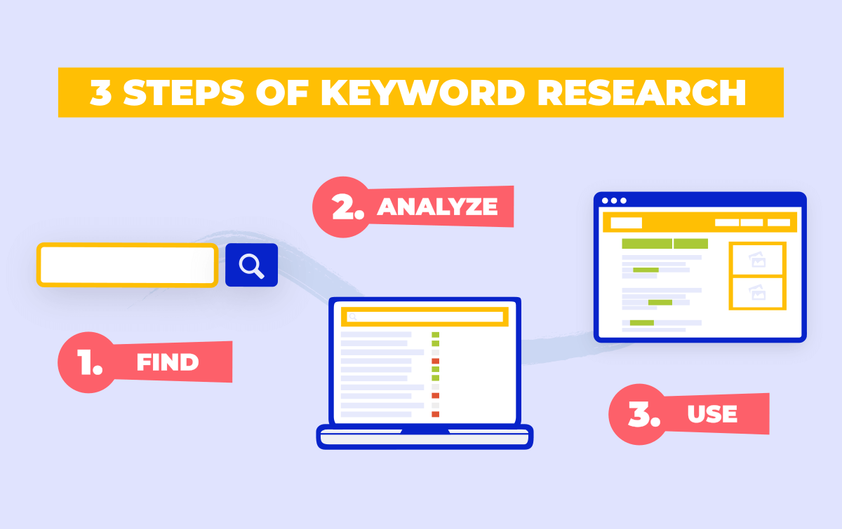 I will do SEO keyword research for websites