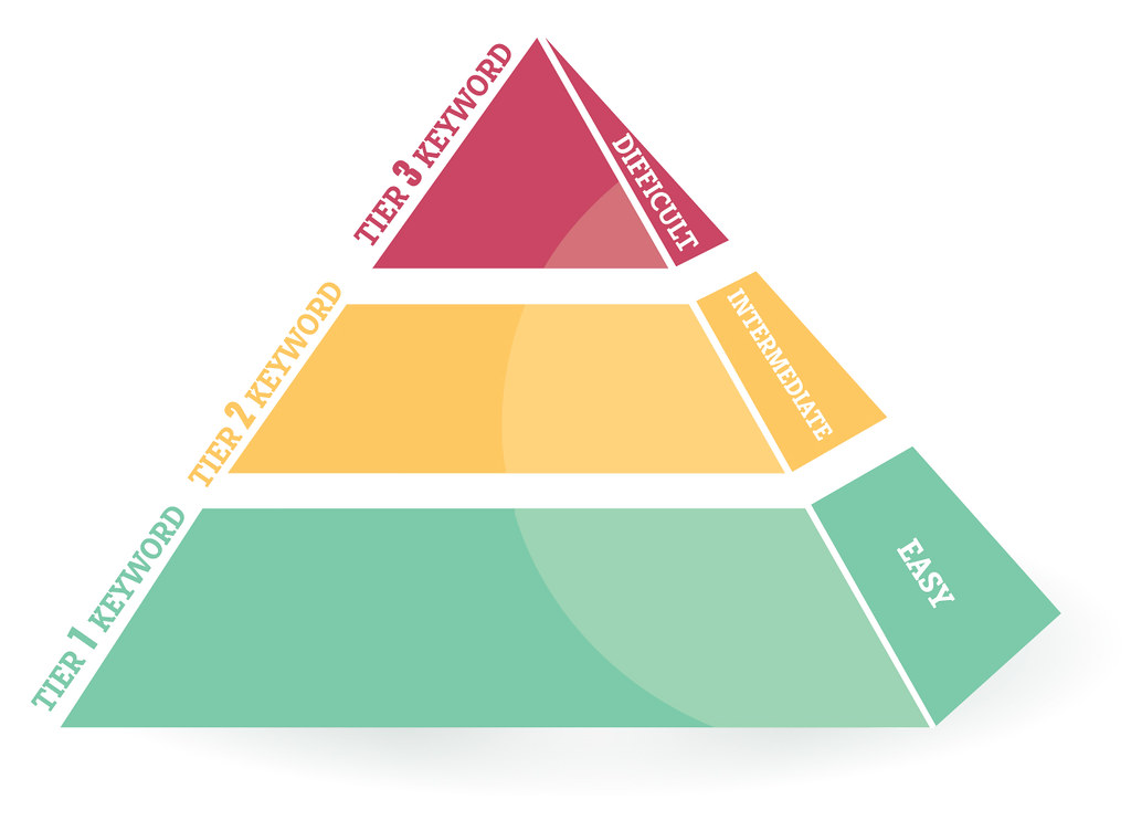 Provide 3 Tier Link Pyramid Best for your SEO of Type 5