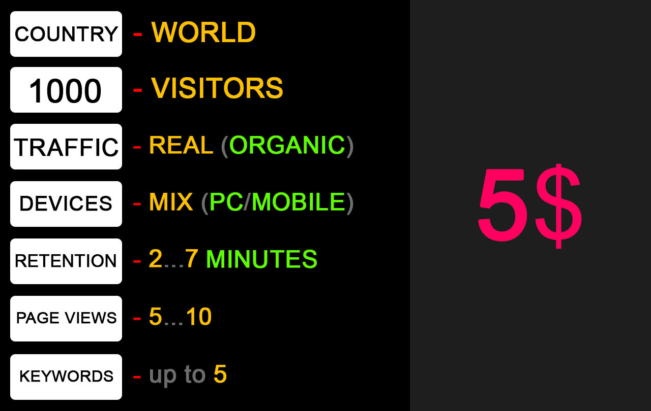 1000 real organic visitors,  2-7 minutes,  5-10 pages