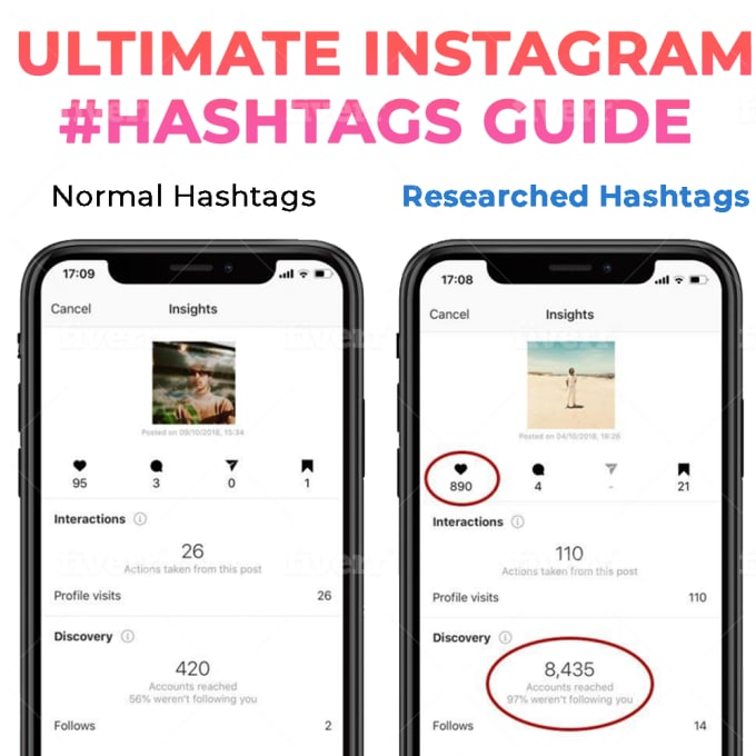 Instagram Hashtags,Twitter Hashtags for Personal and Business Contents in any Language