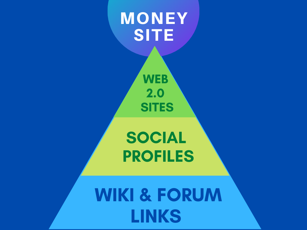 3 Tier Powerful Link Pyramid - Built Manually + Multipage web2.0 in Tier 1 - Rank Now