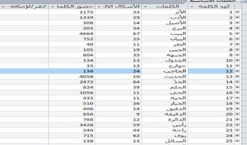 Statistical analysis of Arabic and English texts