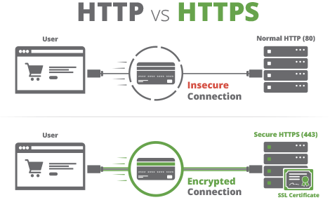 I Will Install An SSL Certificate On Your Site.