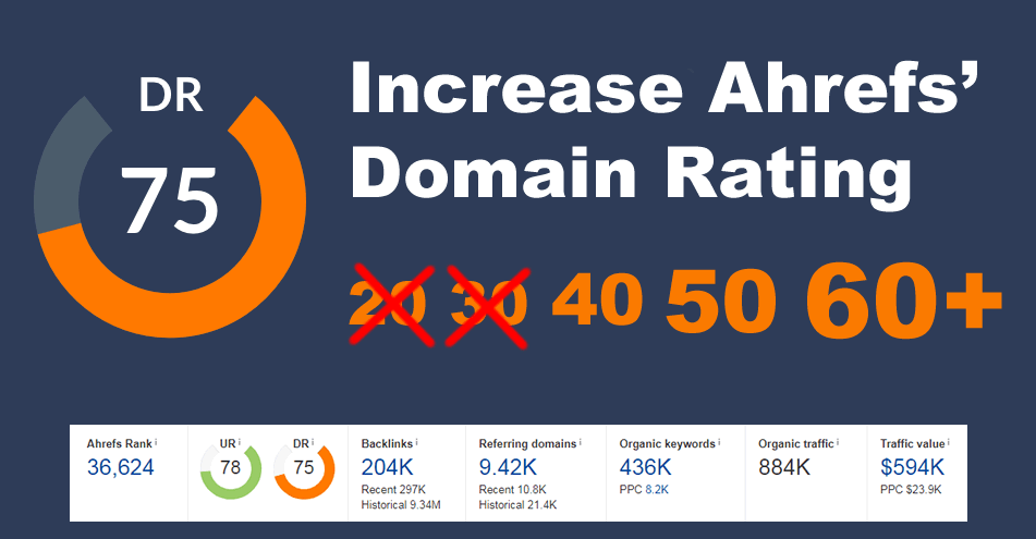 Increase Domain Rating DR Ahrefs to 60 plus