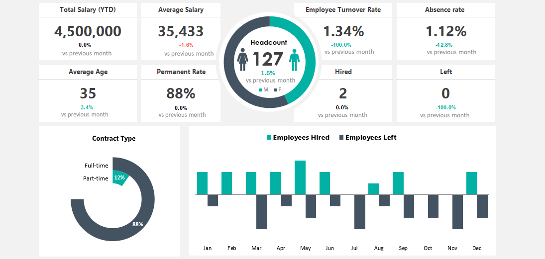 Data is the key Know your stats in one glance