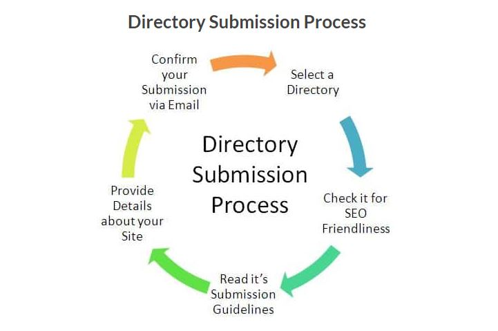 I Will submit 500 directories to your website within a day. Iam smarter