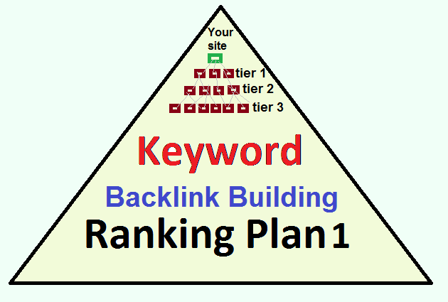 Over 1500 Tier1,  Tier2,  Tier3 Backlinks based on your Keyword Ranking Organic Google SEO