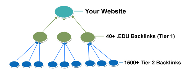 Powerful. EDU Links 50+ To Boost Your Search Rankings