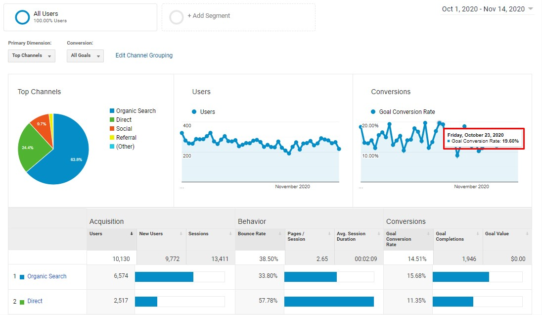 Local SEO Service - Boost You Sale or Coversion