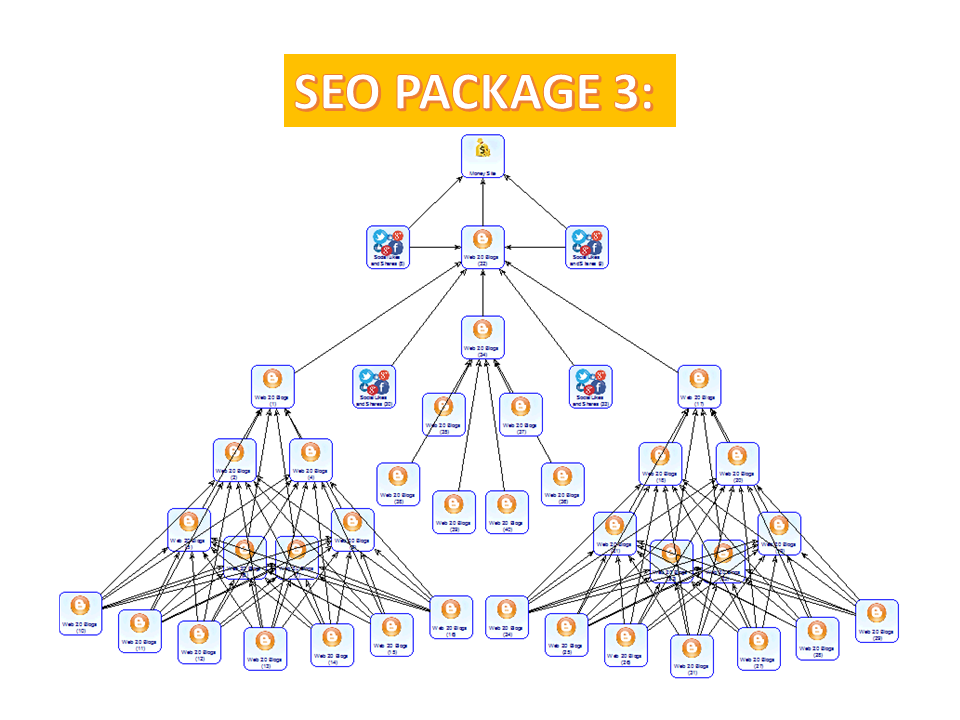 """I will run SEO campaign strategy """"Tree Power High Niche"""" for your website"""