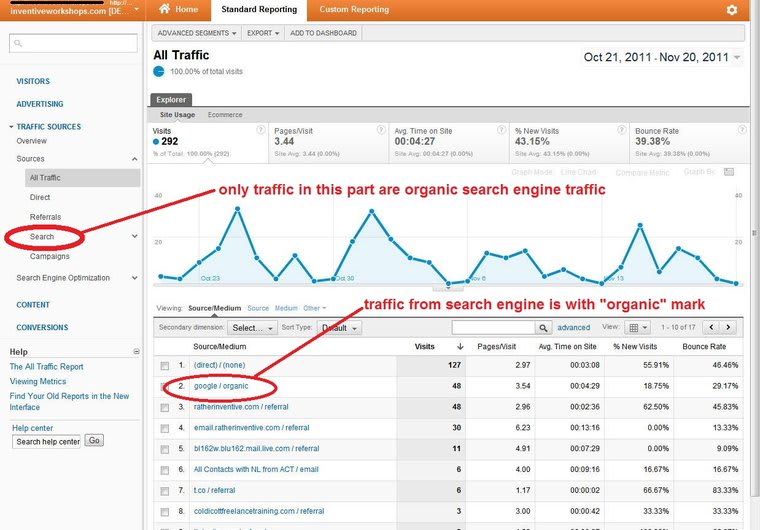 I will send real genuine organic traffic to your website