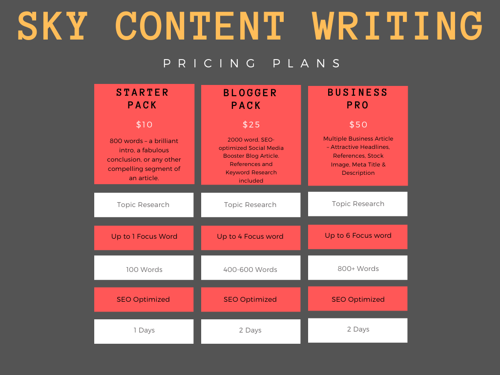 400 Word SEO Optimized Article writing,  content writing,  Blog,  Affiliate writing