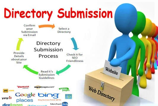 I will Create 100 Dofollow High domain authority directory submissions for Rank Website