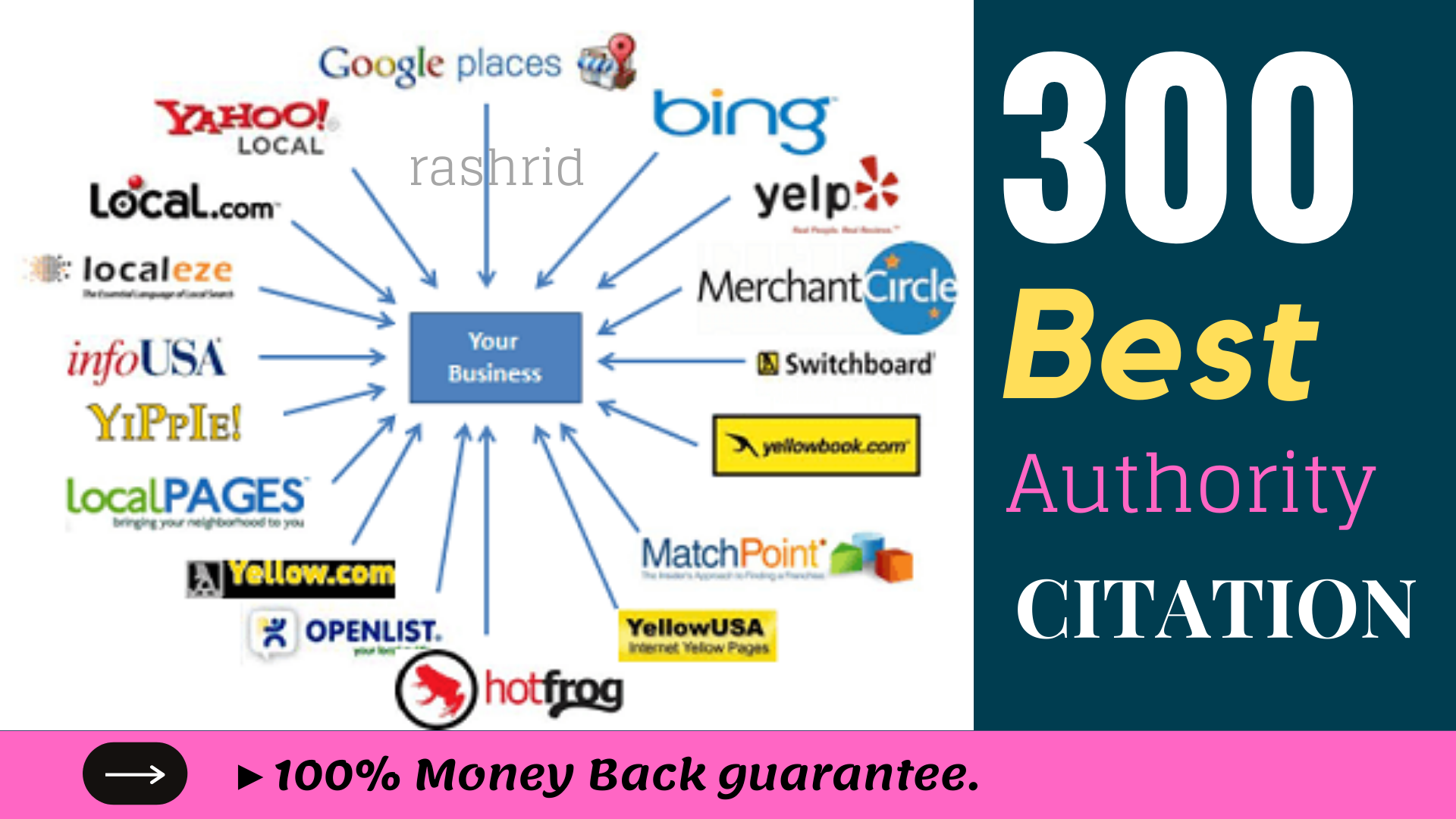 Get Accurate 60 local citations for local listings for USA/Germany/UK/Canada/Australia any business