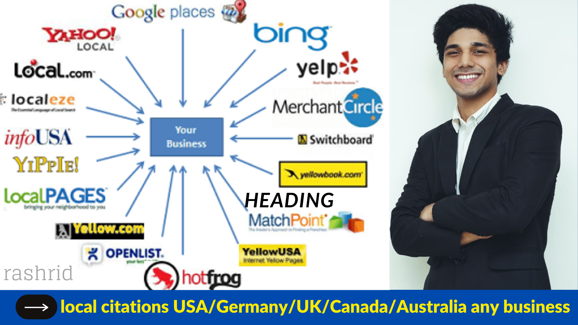 Get Accurate 300 local citations for local listings for USA/Germany/UK/Canada/Australia any business