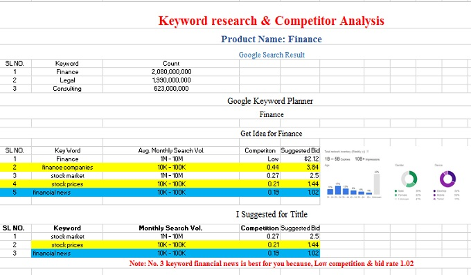 Do Advanced SEO Keyword research that actually rank on search engine