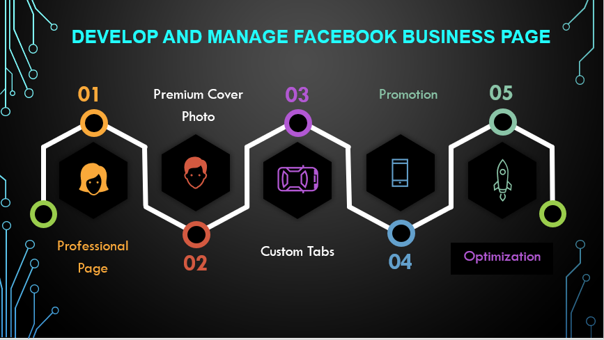 I will Develop and Manage your Facebook Page