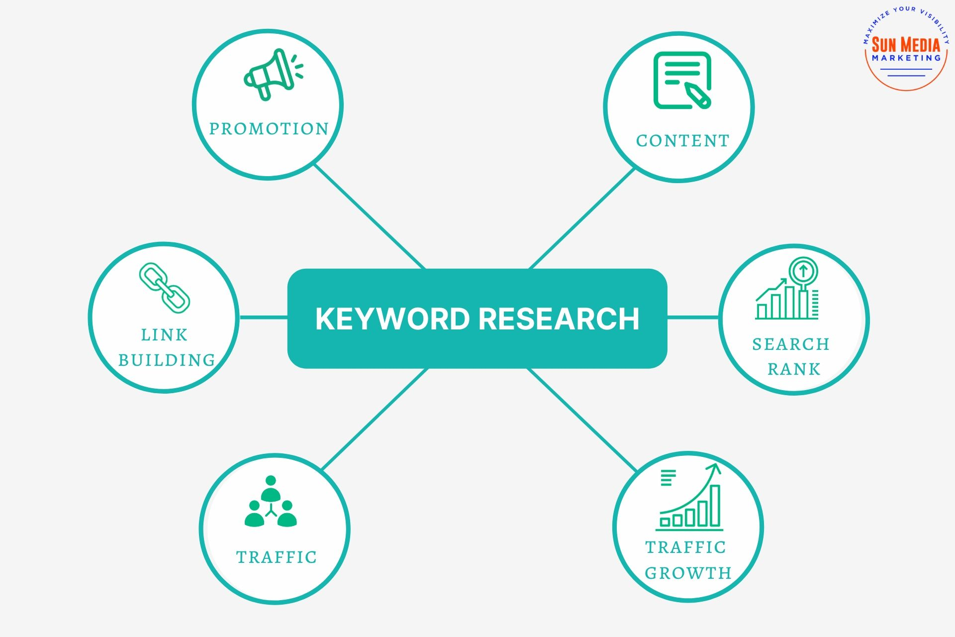 I will do SEO Keyword Research and Complete Competitor Analysis