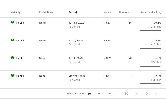Grow Your UTube Account E-BOOK - Almost Overnight Method - GUARANTEED