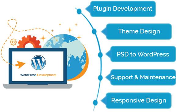 WordPress Development Services offers are · WordPress Customization