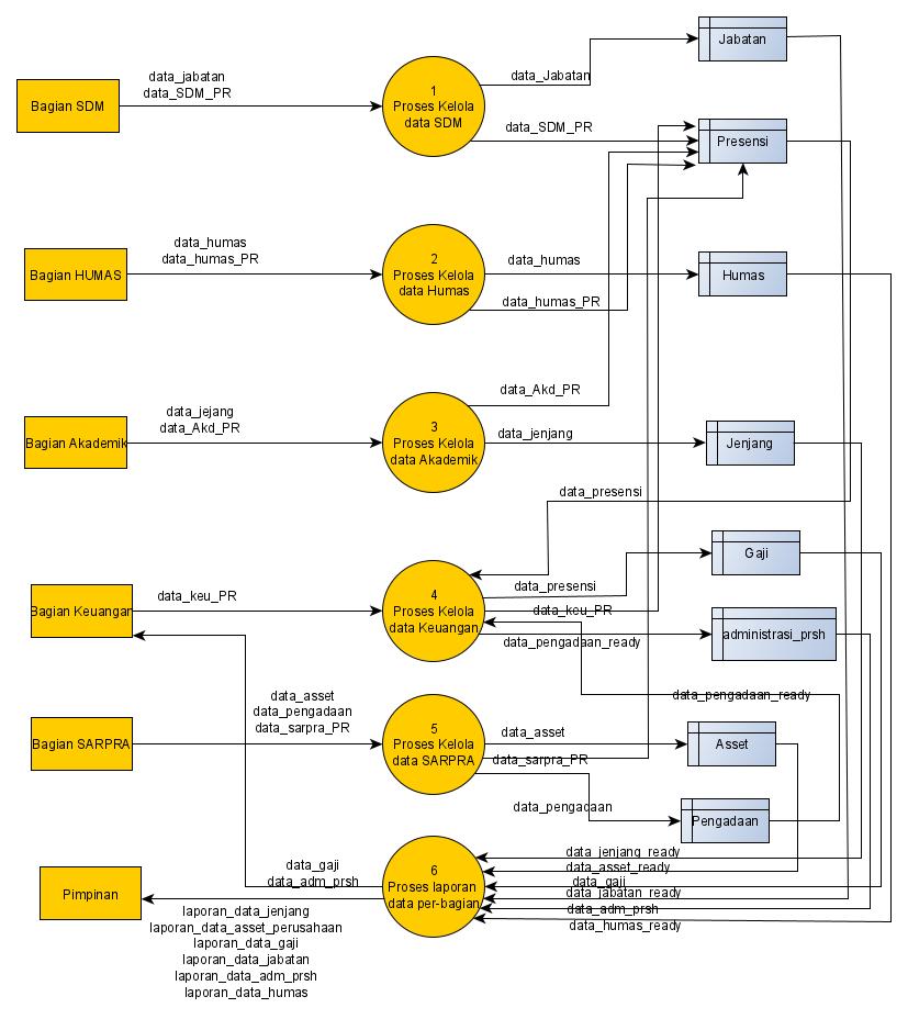 Diagram and Flowchart for Information System design