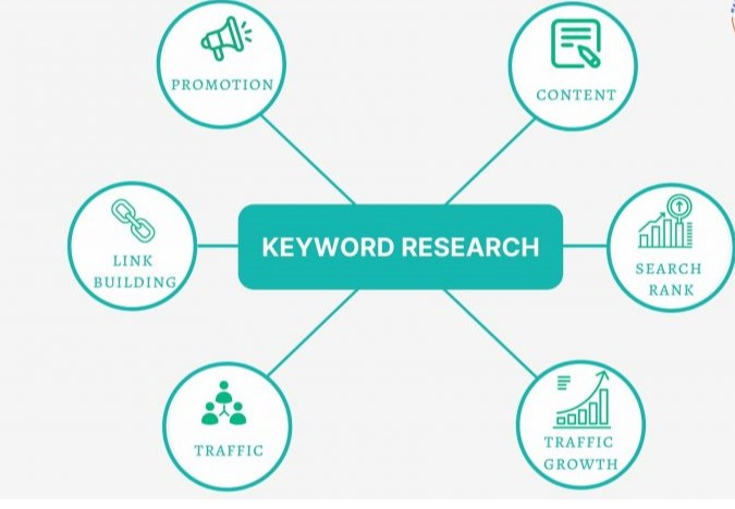 Research 15 Best Keywords For Your Niche
