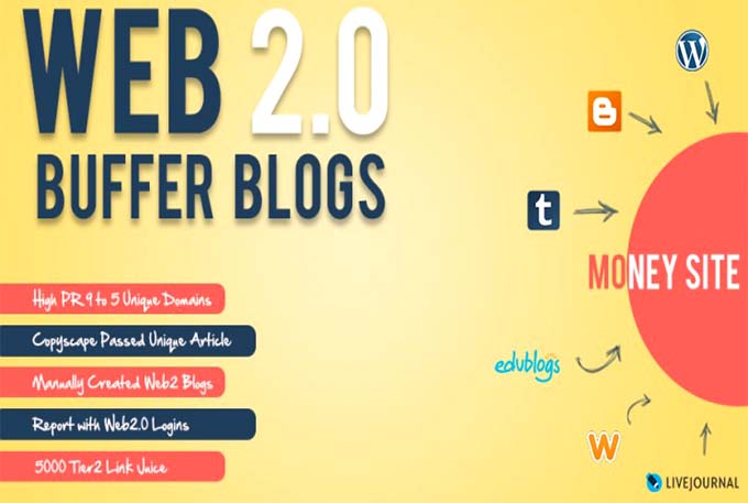 I will provide handmade 10 web 2 0 buffer blog with login content image and video