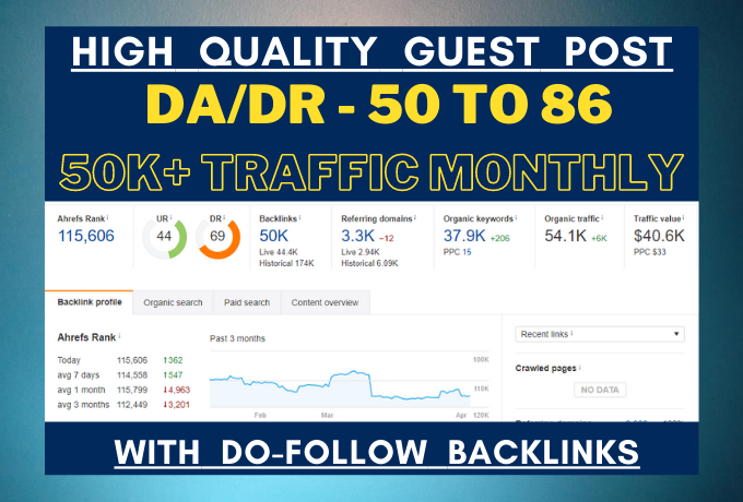I will do Guest post SEO backlinks on real niche blog site which has DA 50