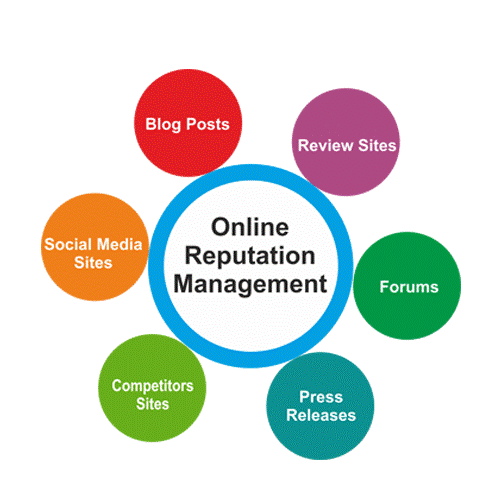 I will do online reputation management and suppress negative URL