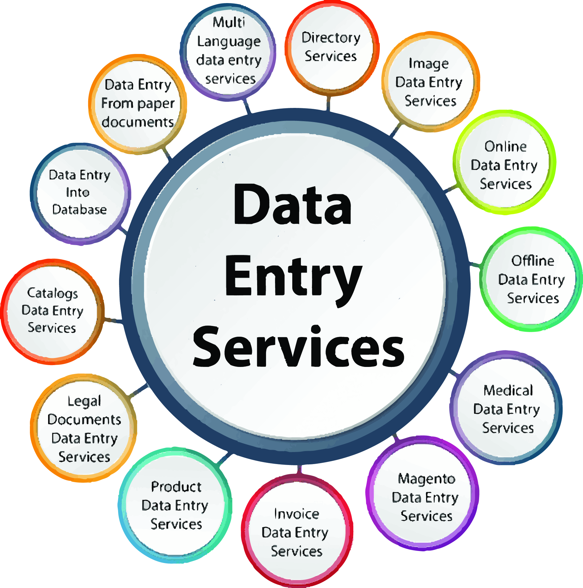 I can do data entry & typing work as per your requirements & also can convert data