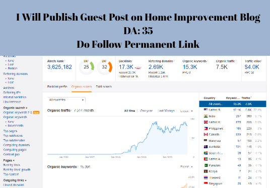 I will publish a Guest Post on Home Improvement Blog