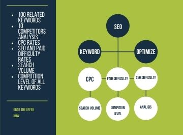 I will do SEO keyword research and competitors analysis