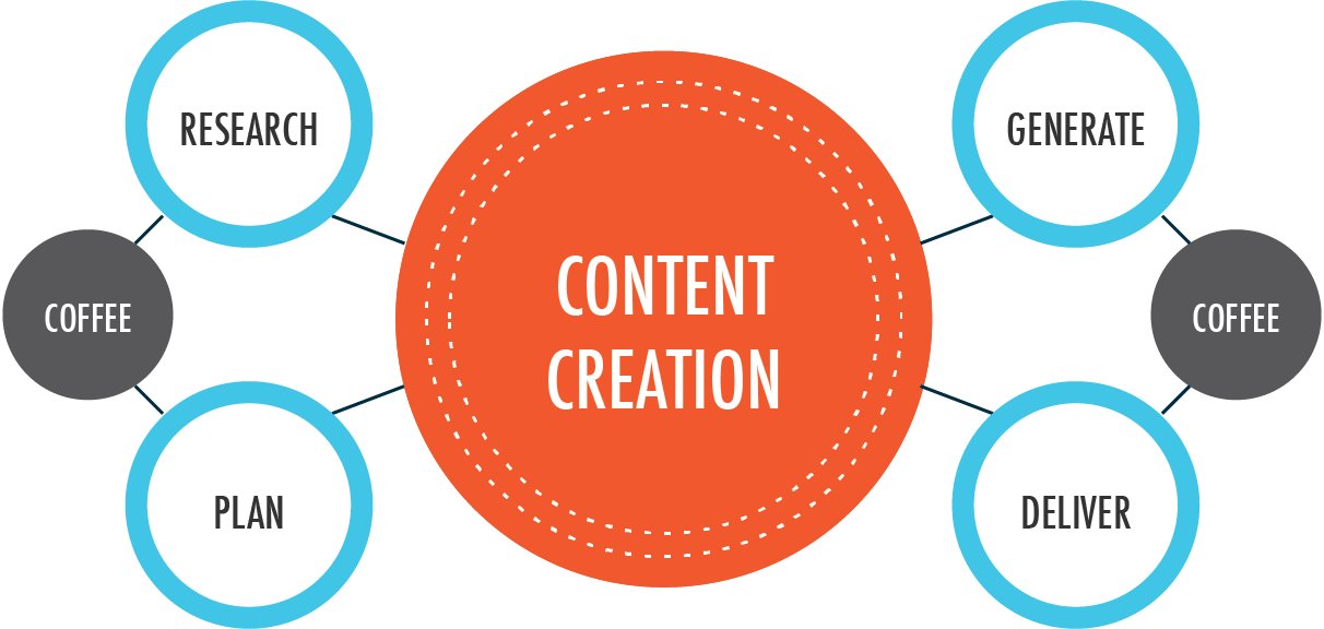 Content Writing and topic research at best price