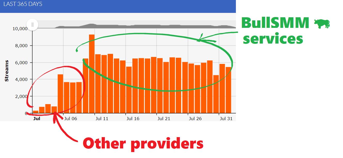 Streaming Boost - Premium - Earn Royalties Sp0tify DistroKid/TuneCore 2K Starter Pack