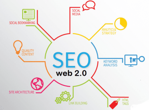 create 30 Web2.0 Backlinks on high authority sites